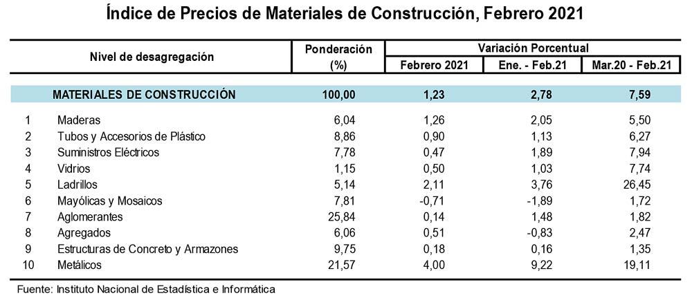 Índice de Precios de Materiales de Construcción creció 1.23% en febrero